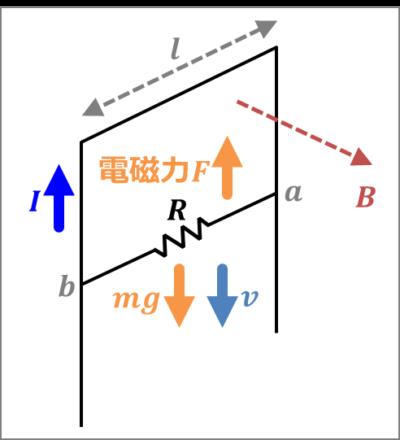 導体棒の誘導起電力(例題02)