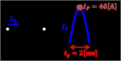 『電流二乗時間積I^2t』の使い方