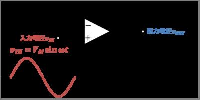 オペアンプが追従できる正弦波の最高周波数