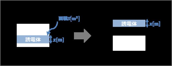 コンデンサに誘電体を直列に挿入することによる静電容量の変化