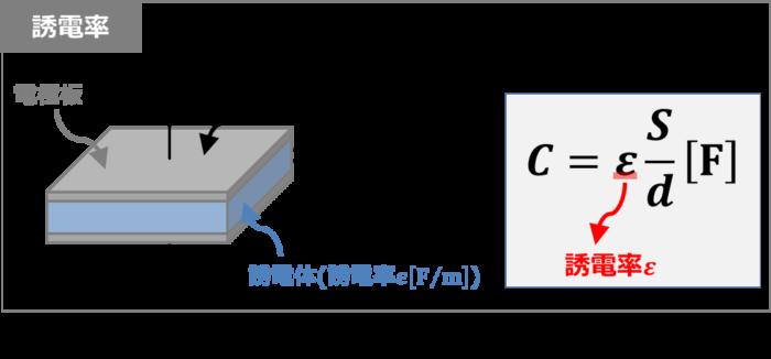 コンデンサー 誘電 体