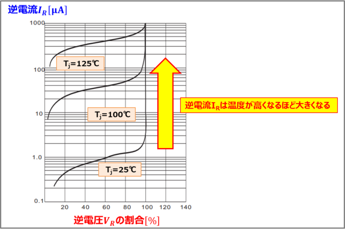 ダイオードの『逆電流(逆方向電流)IR』の温度特性