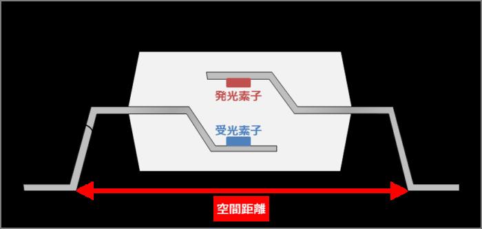 【フォトカプラの安全規格】空間距離