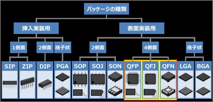 表面実装用のパッケージの種類(QFP,QFJ,QFN)