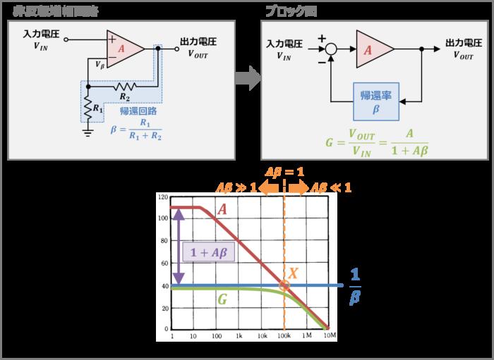 オペアンプに帰還回路を接続した場合の『周波数特性』