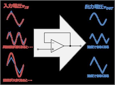 オペアンプの『スルーレート』による波形の変化