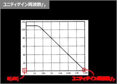 ユニティゲイン周波数