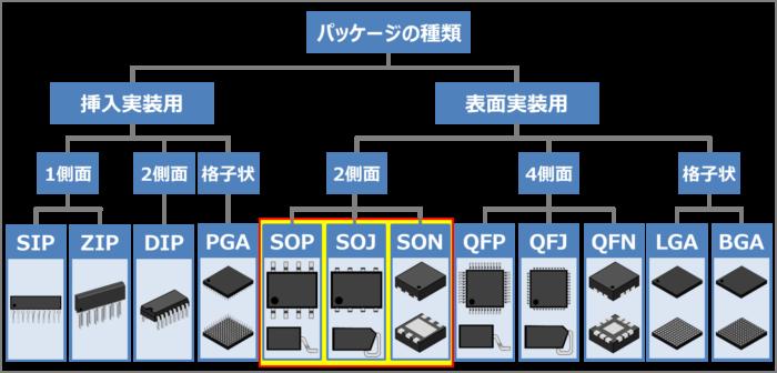 表面実装用のパッケージの種類(SOP,SOJ,SON)
