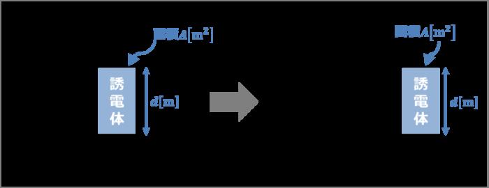 コンデンサに誘電体を並列に挿入することによる静電容量の変化
