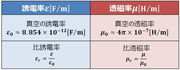 誘電率εと透磁率μ