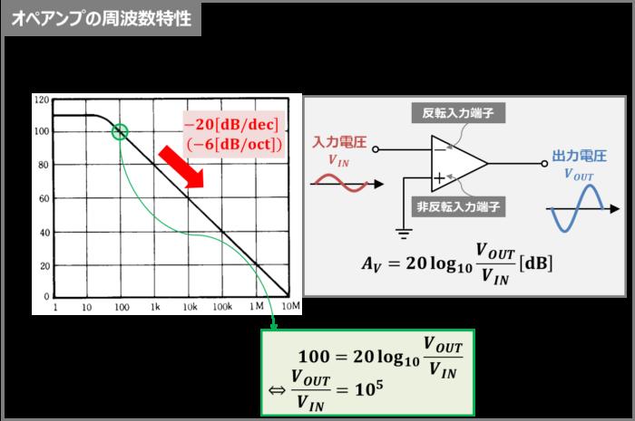 オペアンプの『周波数特性』