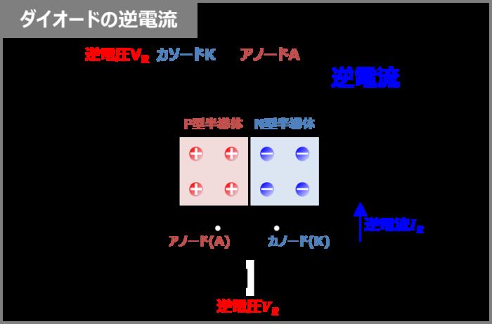 ダイオードの『逆電流(逆方向電流)IR』