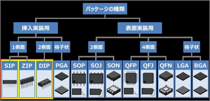 挿入実装用のパッケージの種類