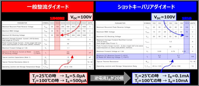 データシート上でのダイオードの『逆電流(逆方向電流)IR』の値