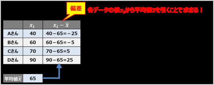 偏差(各データの値から平均値を引いた値)を求める