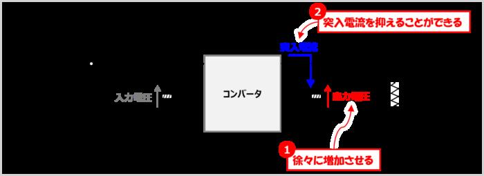 出力コンデンサへの突入電流を抑える