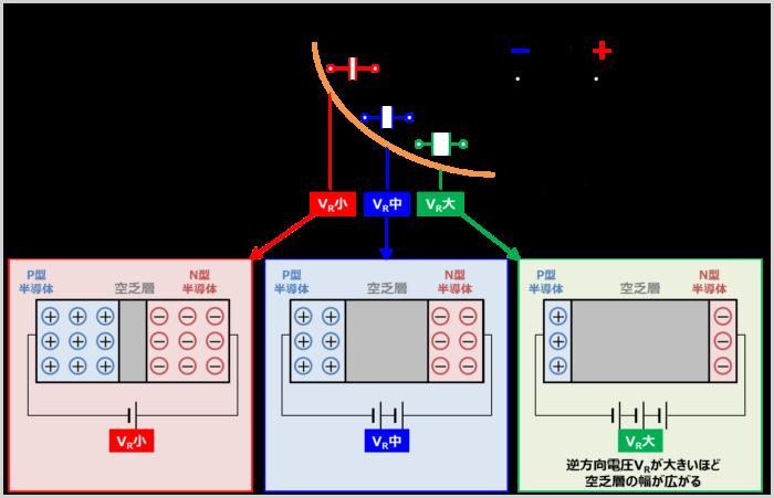 接合容量の電圧特性