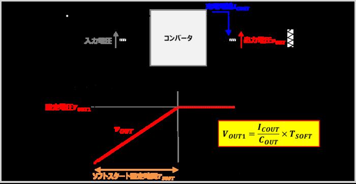 ソフトスタート機能がある場合でも負荷に大容量の出力コンデンサを接続している場合には注意!
