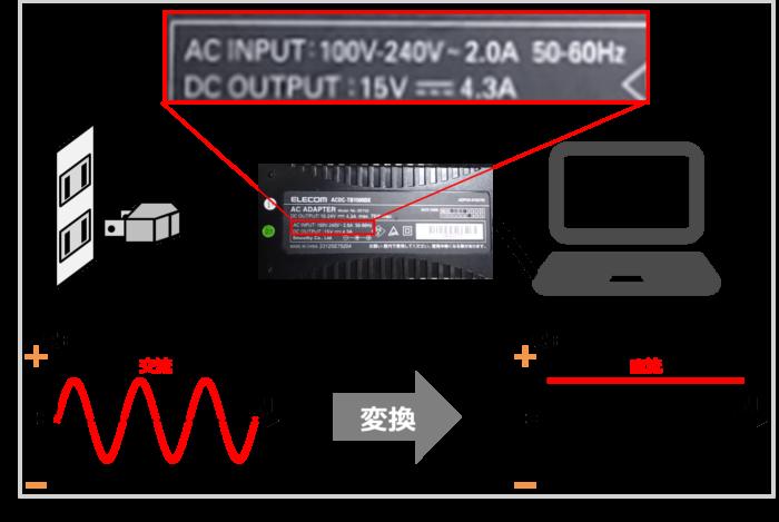電気製品は『交流』を『直流』に変換して使用している