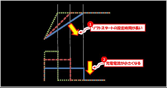ソフトスタートの設定時間と充電電流の関係
