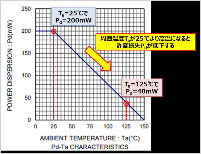 許容損失の『Pd-Ta特性(電力軽減曲線)』