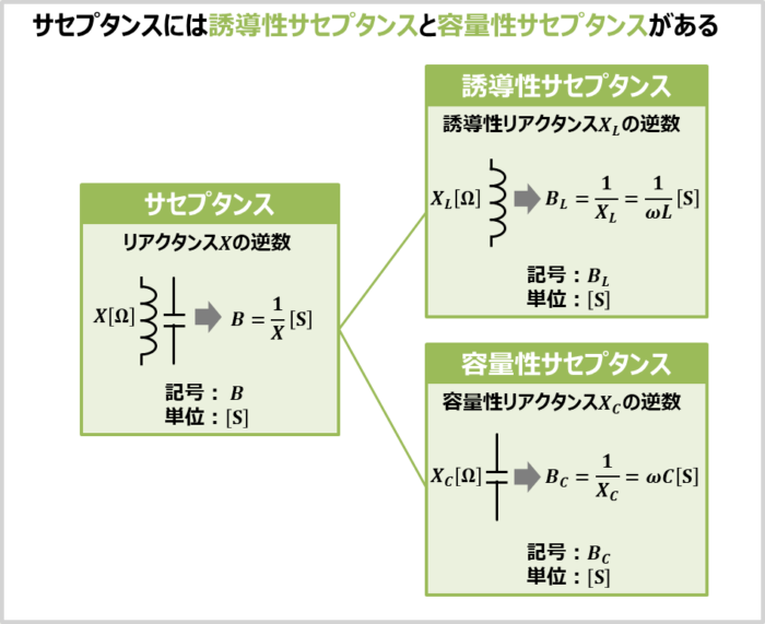 『誘導性サセプタンスBL』と『容量性サセプタンスBC』がある