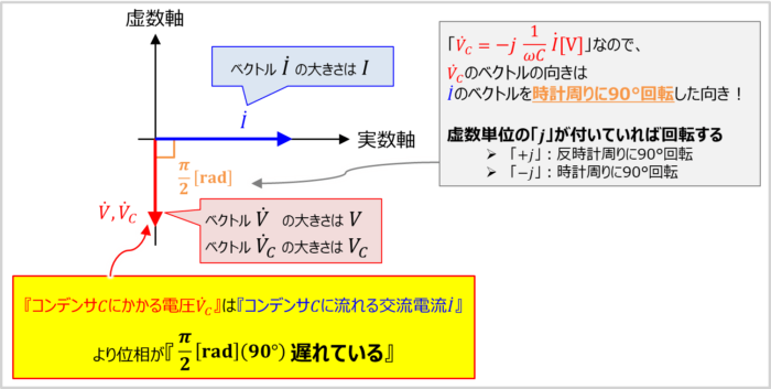 コンデンサCのみ接続した交流回路の『ベクトル図』の描き方