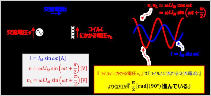 コイルLのみ接続した交流回路の『位相』