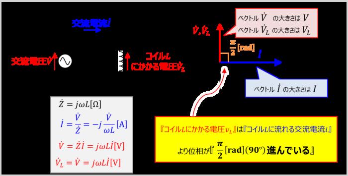コイルLのみ接続した交流回路の『ベクトル図』