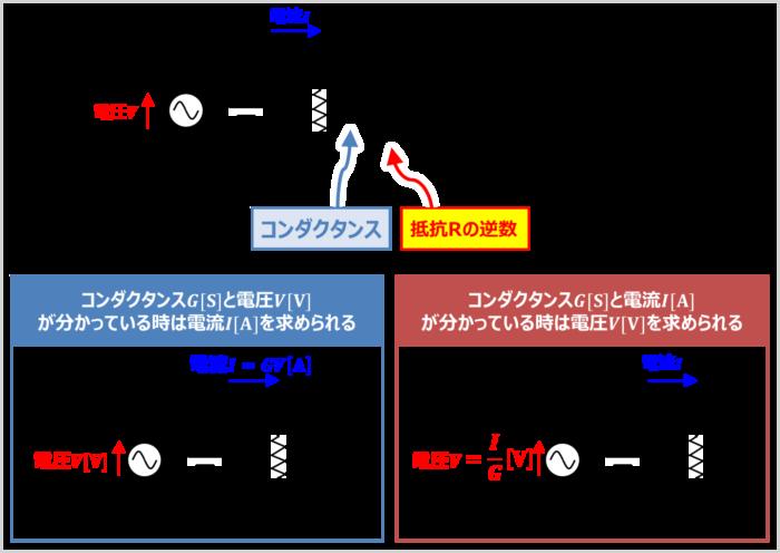 コンダクタンスは抵抗Rの逆数であり、記号はG、単位は[S]である