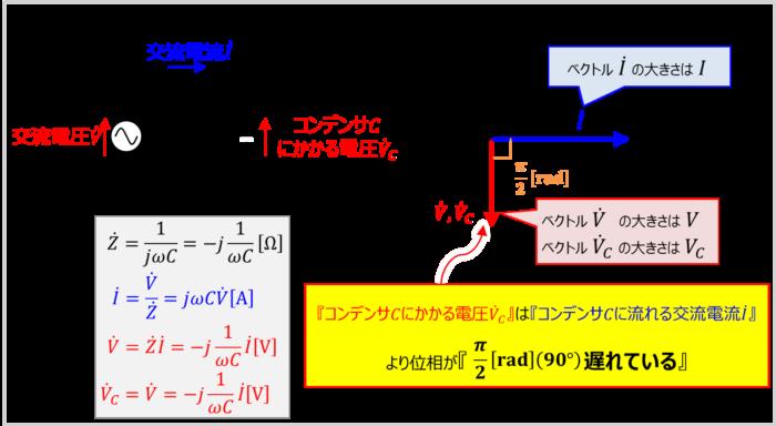 コンデンサCのみ接続した交流回路の『ベクトル図』