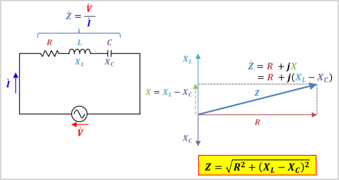 RLC直列回路のインピーダンス