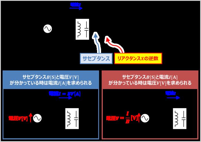 サセプタンスはリアクタンスXの逆数であり、記号はB、単位は[S]である