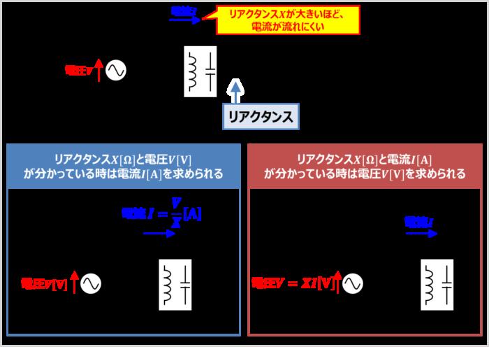 リアクタンスは「交流回路における電流の流れにくさを表すもの」であり、記号はX、単位は[Ω]を用いる
