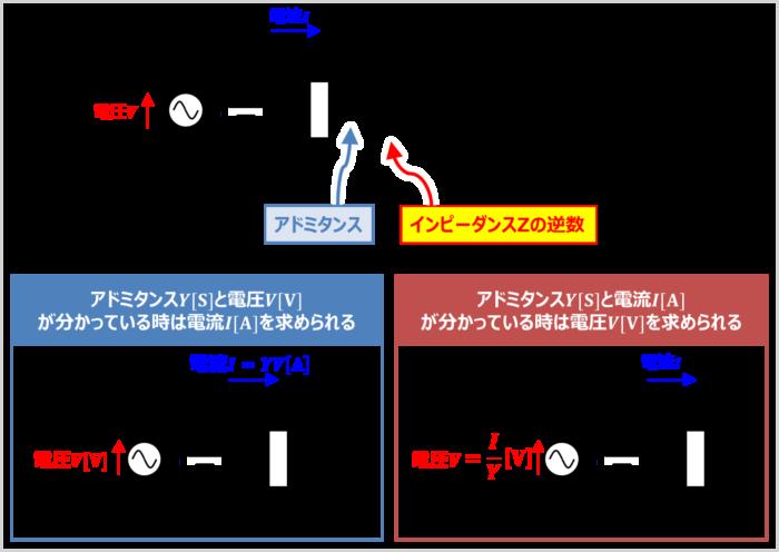 アドミタンスはインピーダンスZの逆数であり、記号はY、単位は[S]である