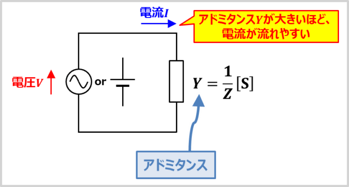 アドミタンスYは大きいほど、電流が流れやすくなる
