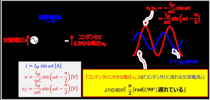 コンデンサCのみ接続した交流回路の『位相』