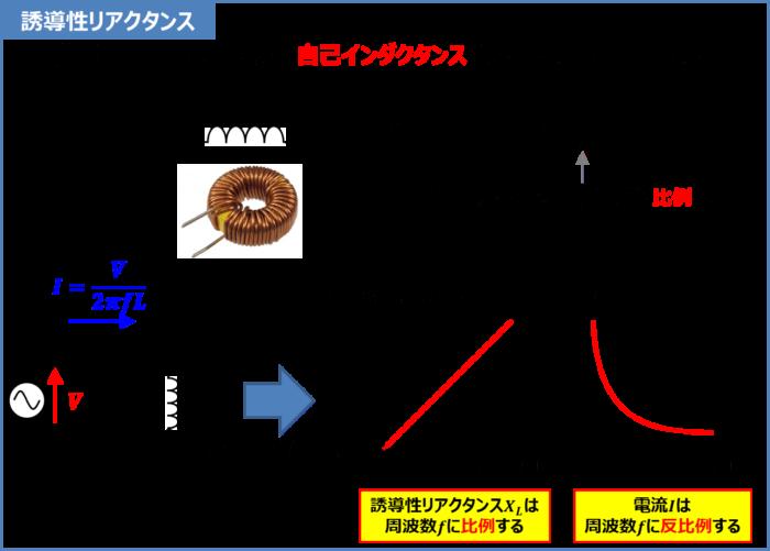 コイルのリアクタンス(誘導性リアクタンス)