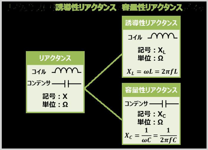 『誘導性リアクタンスXL』と『容量性リアクタンスXC』がある