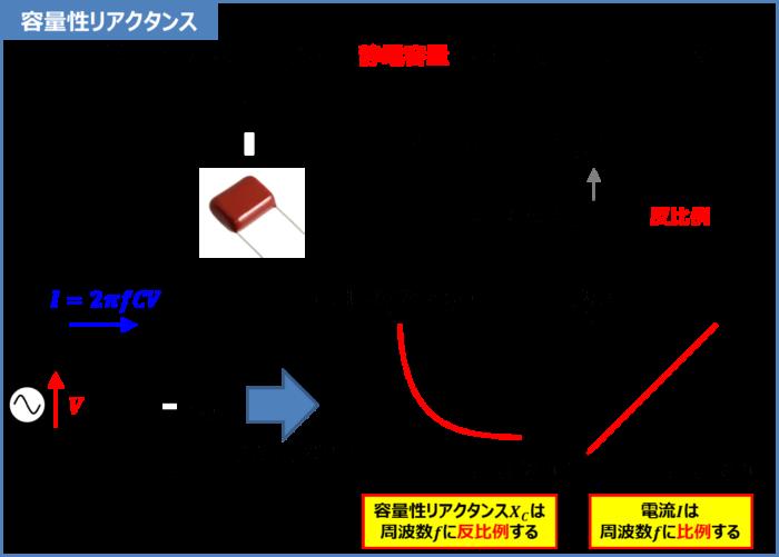 コンデンサのリアクタンス(容量性リアクタンス)