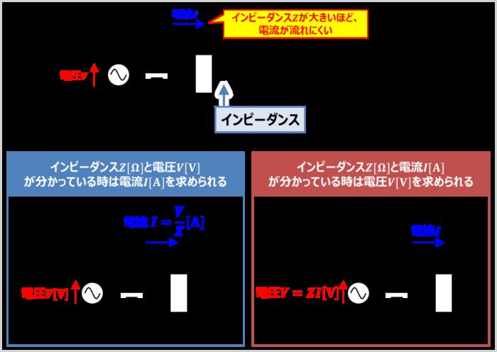 インピーダンスは「電流の流れにくさを表すもの」であり、記号はZ、単位は[Ω]を用いる