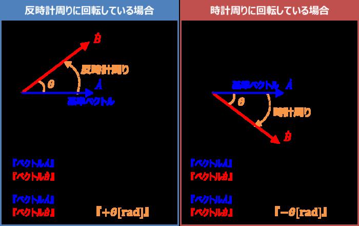 コイルLのみ接続した交流回路の『基準ベクトル』について