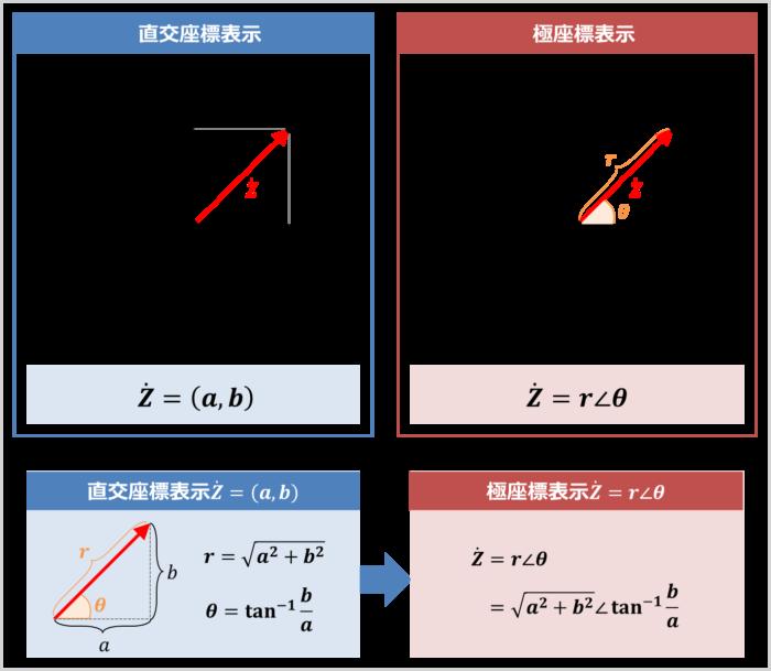 『直交座標表示』から『極座標表示』に変換する方法