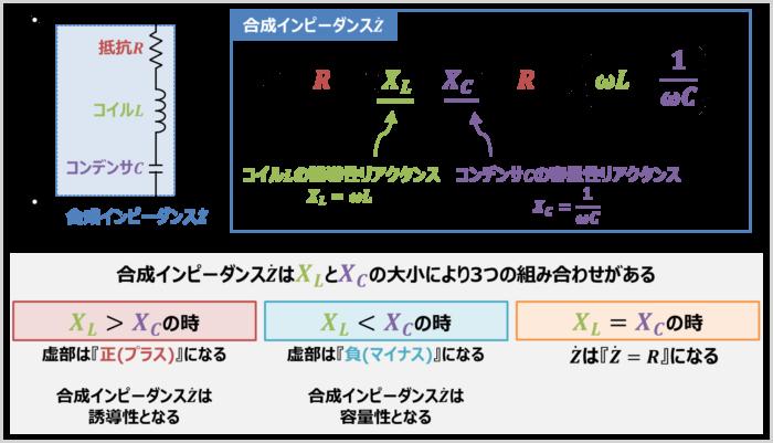 RLC直列回路の『合成インピーダンス』