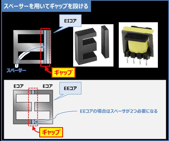 【トランス(変圧器)】スペーサーを用いてギャップを設ける方法