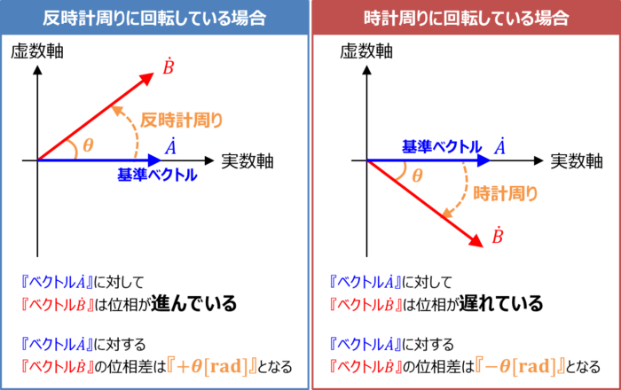 基準ベクトルについて(RL直列回路)