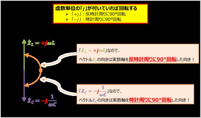 ベクトルの向きについて(LC直列回路)