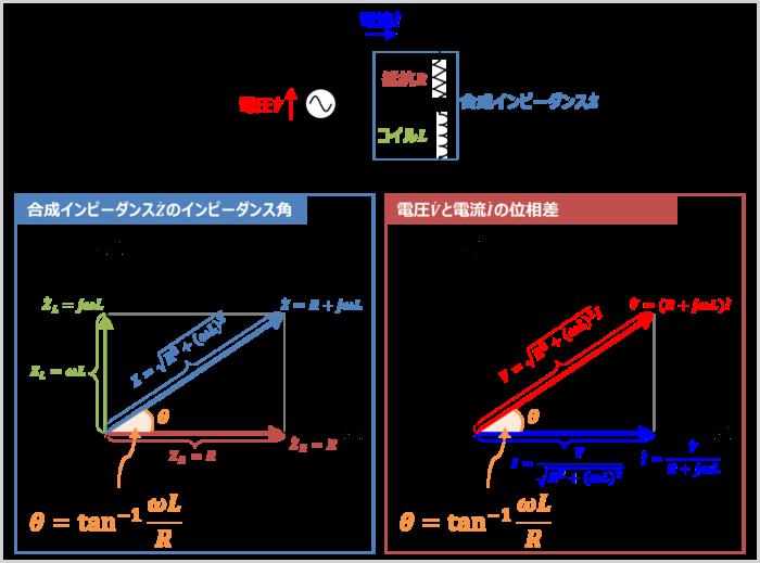 RL直列回路の『合成インピーダンス』のインピーダンス角