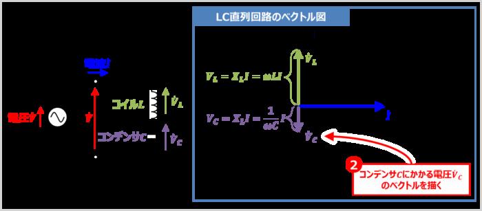 【LC直列回路】コンデンサCにかかる電圧VCのベクトルを描く