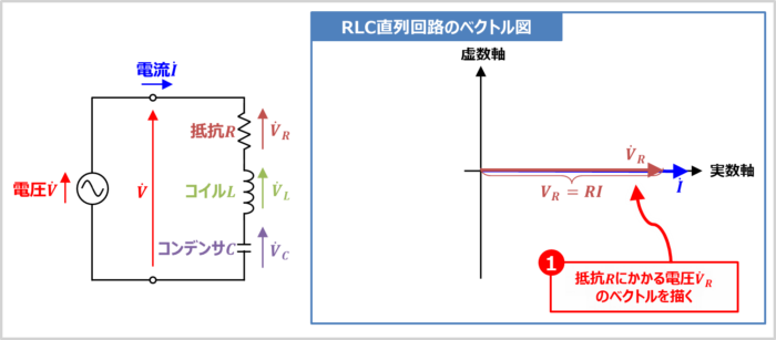 【RLC直列回路】抵抗Rにかかる電圧VRのベクトルを描く